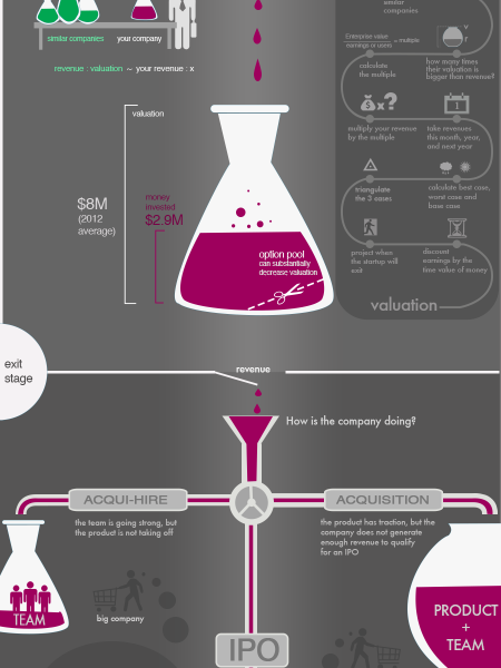 How Startup Valuation Works –A Way To Measure a Company's Potential Infographic