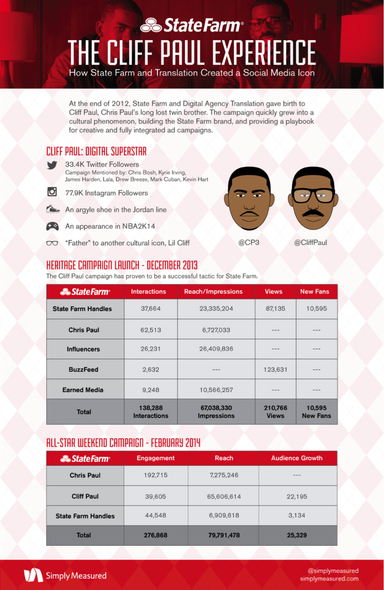 How State Farm and Social Media Breathed Life Into Cliff Paul Infographic