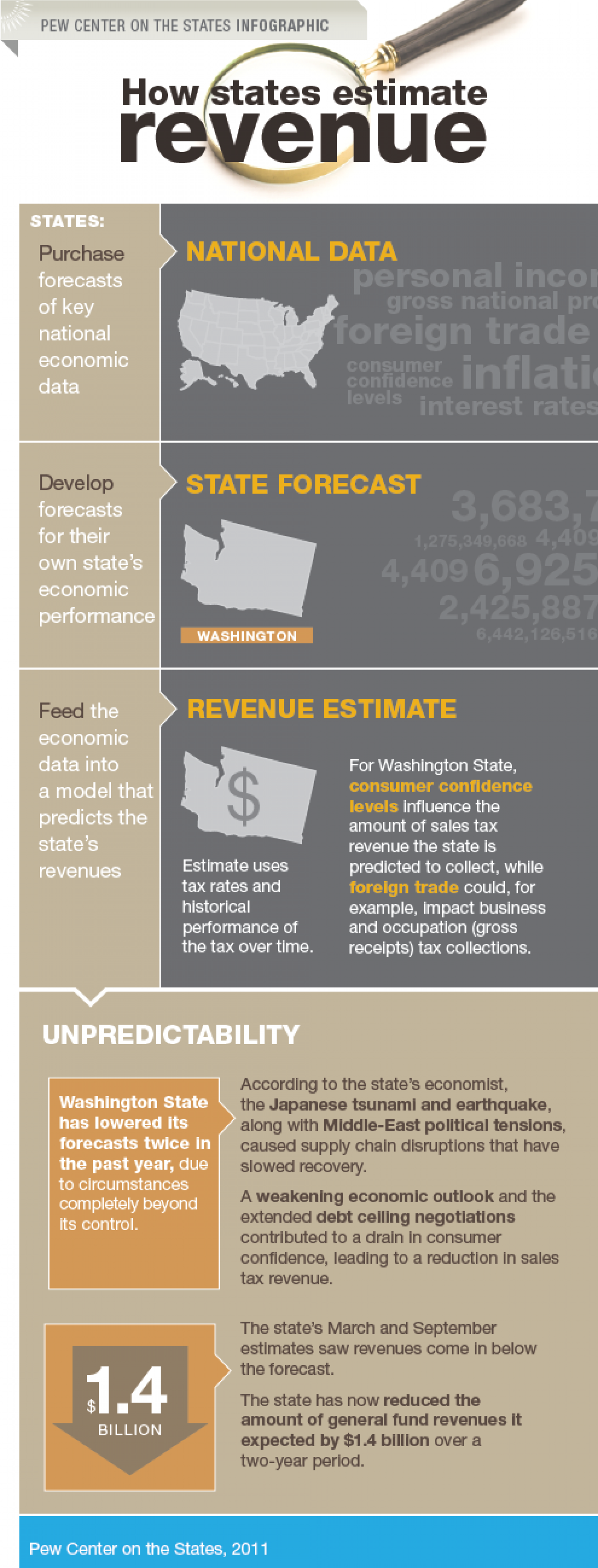 How states estimate revenue Infographic