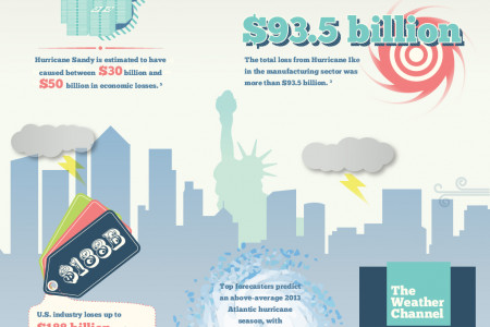 How storms affect businesses Infographic