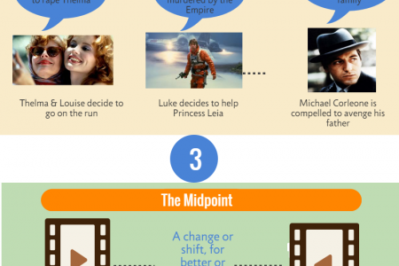 How structure must propel your story Infographic