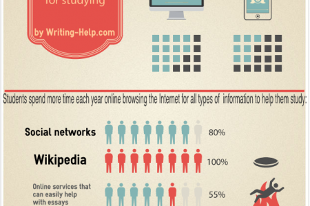 How Students Learn Today Infographic