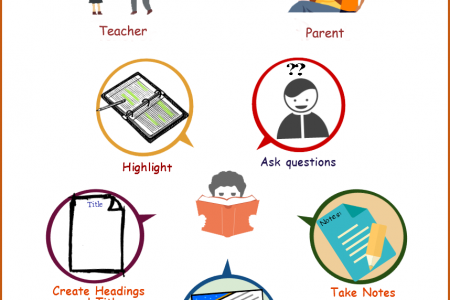 How Teachers and Parents Can Promote Active Reading Infographic