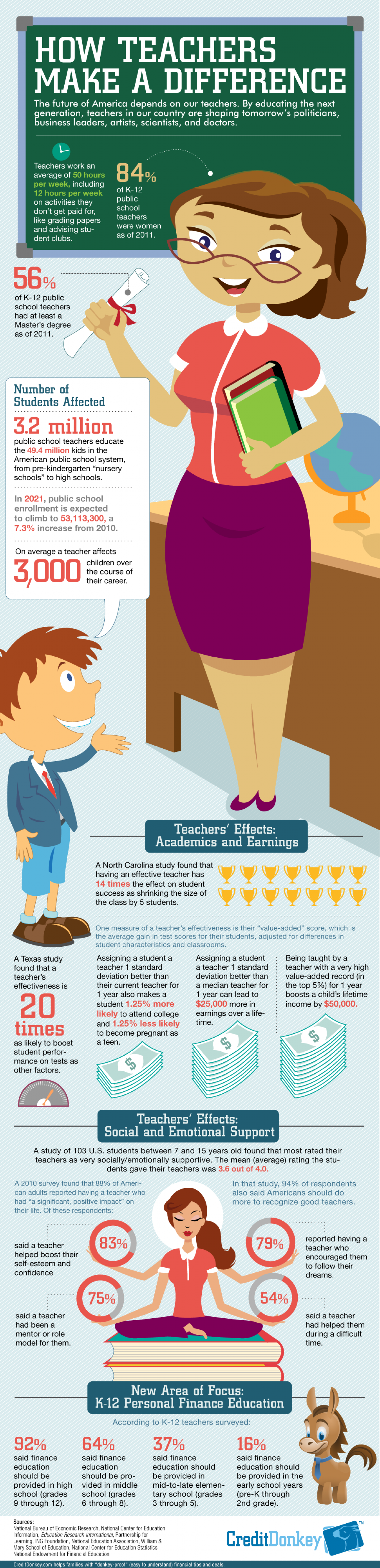 How Teachers Make a Difference Infographic
