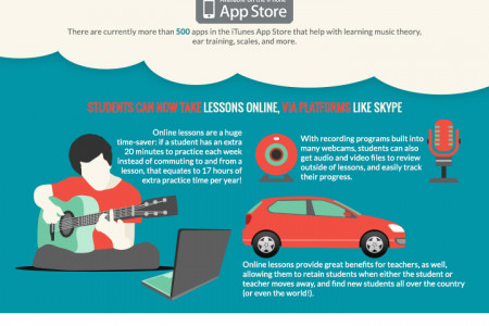 How Technology Has Changed the Way We Learn and Teach Music Infographic