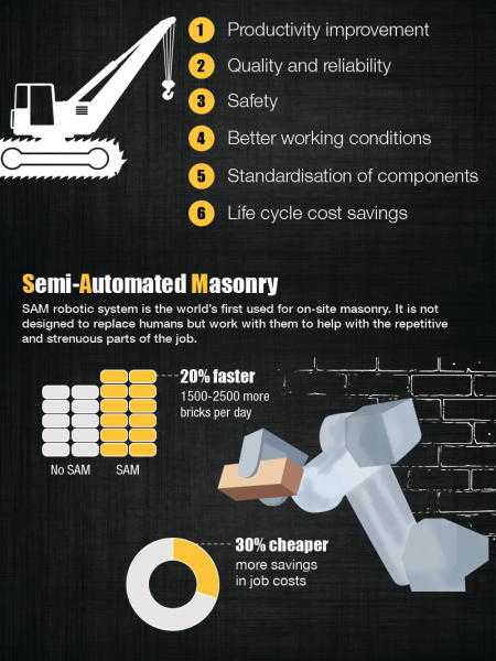 How Technology is Renovating the Construction Industry Infographic