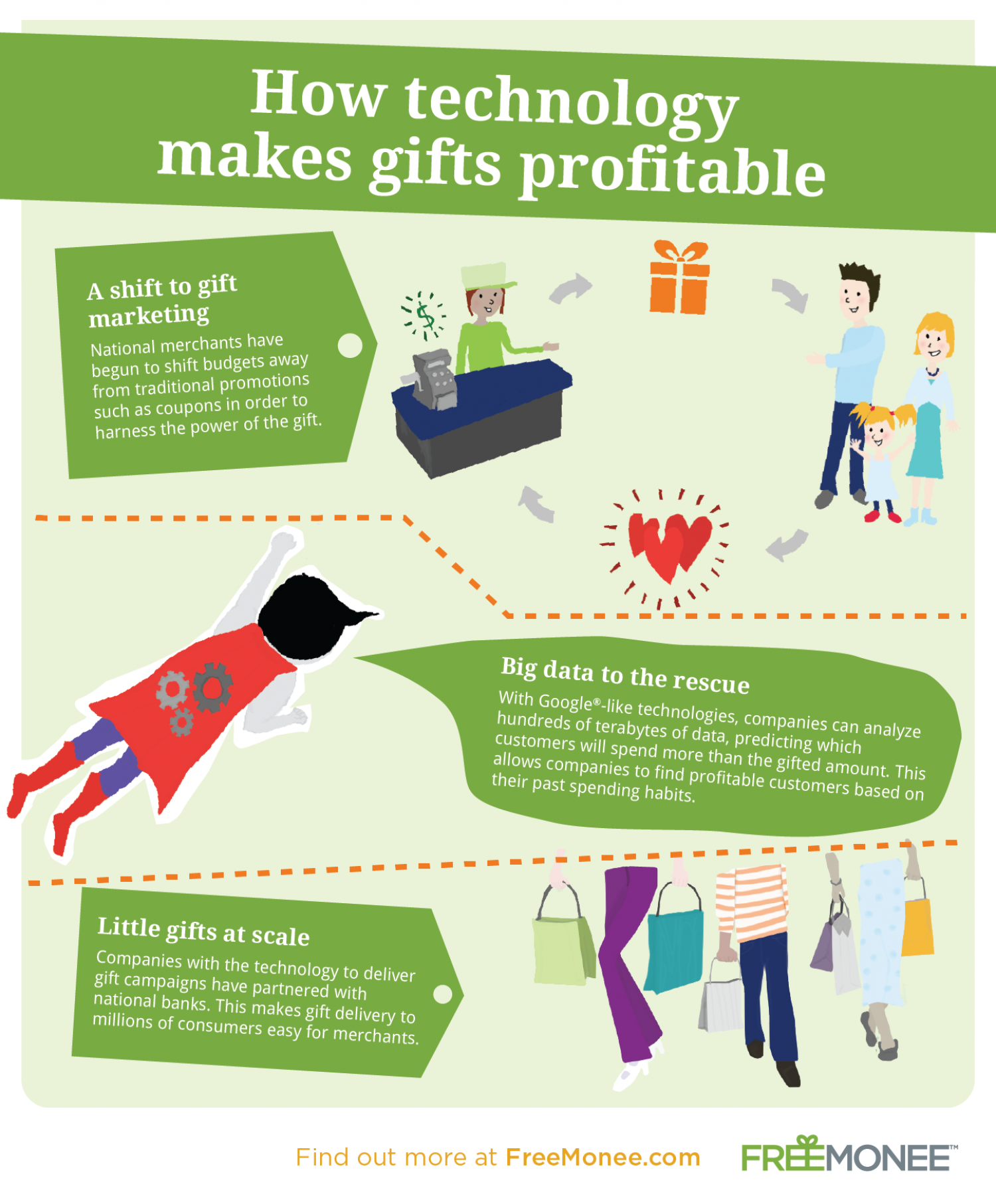 How Technology Makes Gifts Profitable Infographic