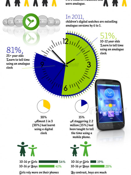 How Teens Tell Time Infographic