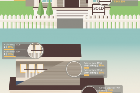 How The American Home Has Changed Infographic