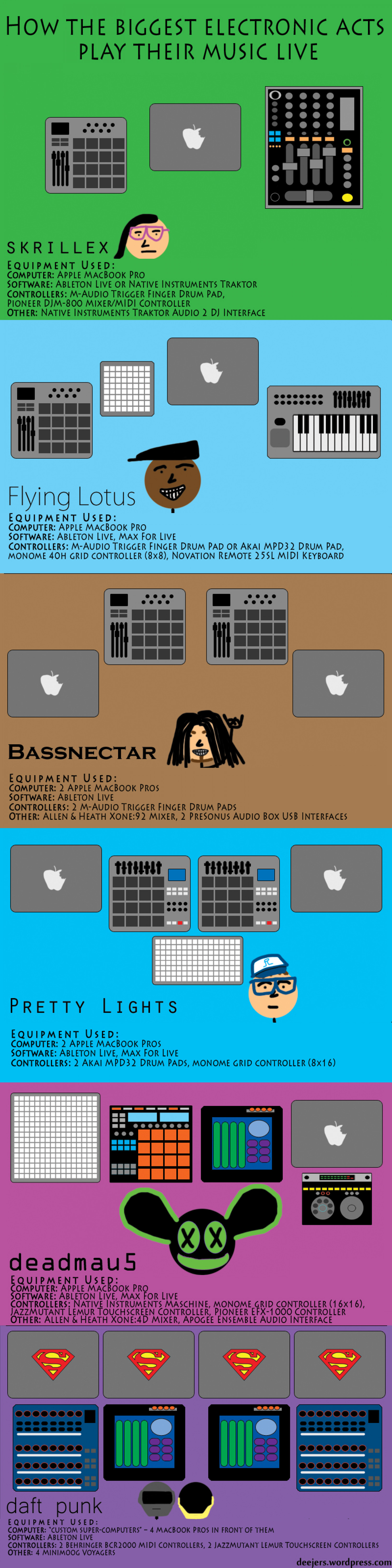 How The Biggest Electronic Acts Play Their Music Live Infographic