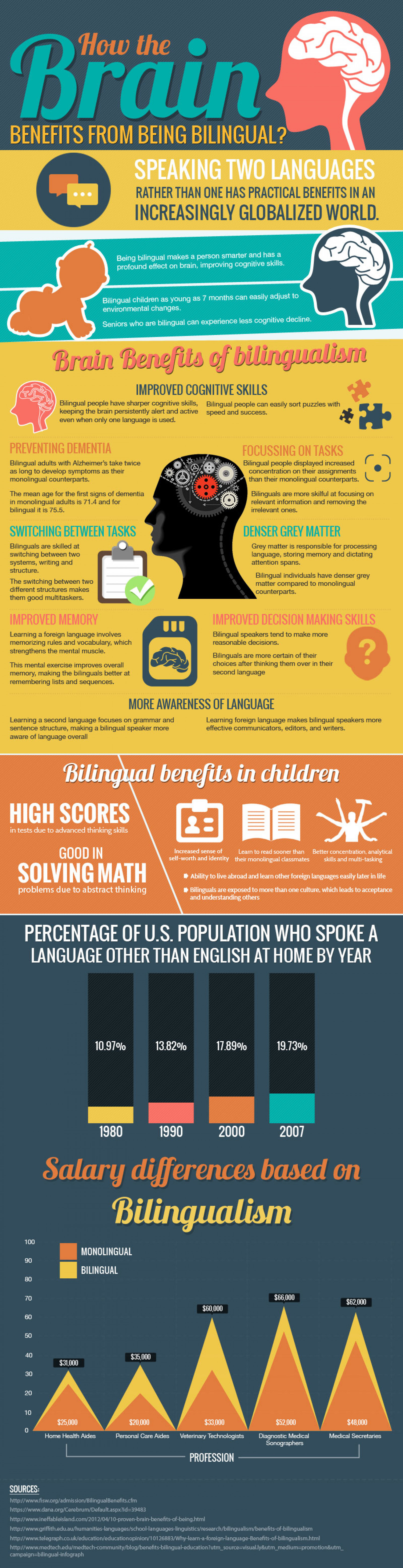 How the Brain Benefits from Being Bilingual Infographic
