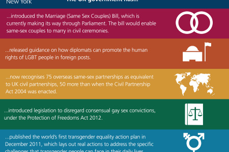 How the FCO advances LGBT equality Infographic