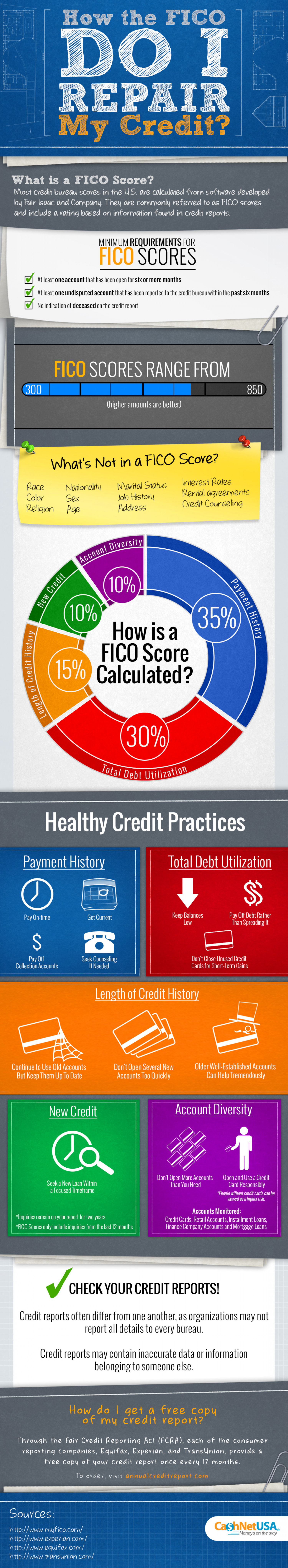 How the FICO Do I Repair My Credit? Infographic