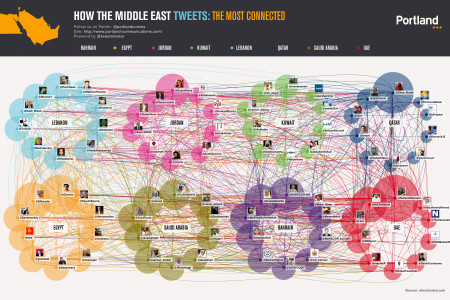 How The Middle East Tweets: The Most Connected Infographic