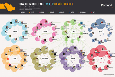 How The Middle East Tweets:Kuwait Infographic