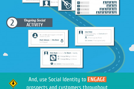 How the Modern Marketer Uses Social Identity to Engage Customers Throughout the Customer Journey Infographic