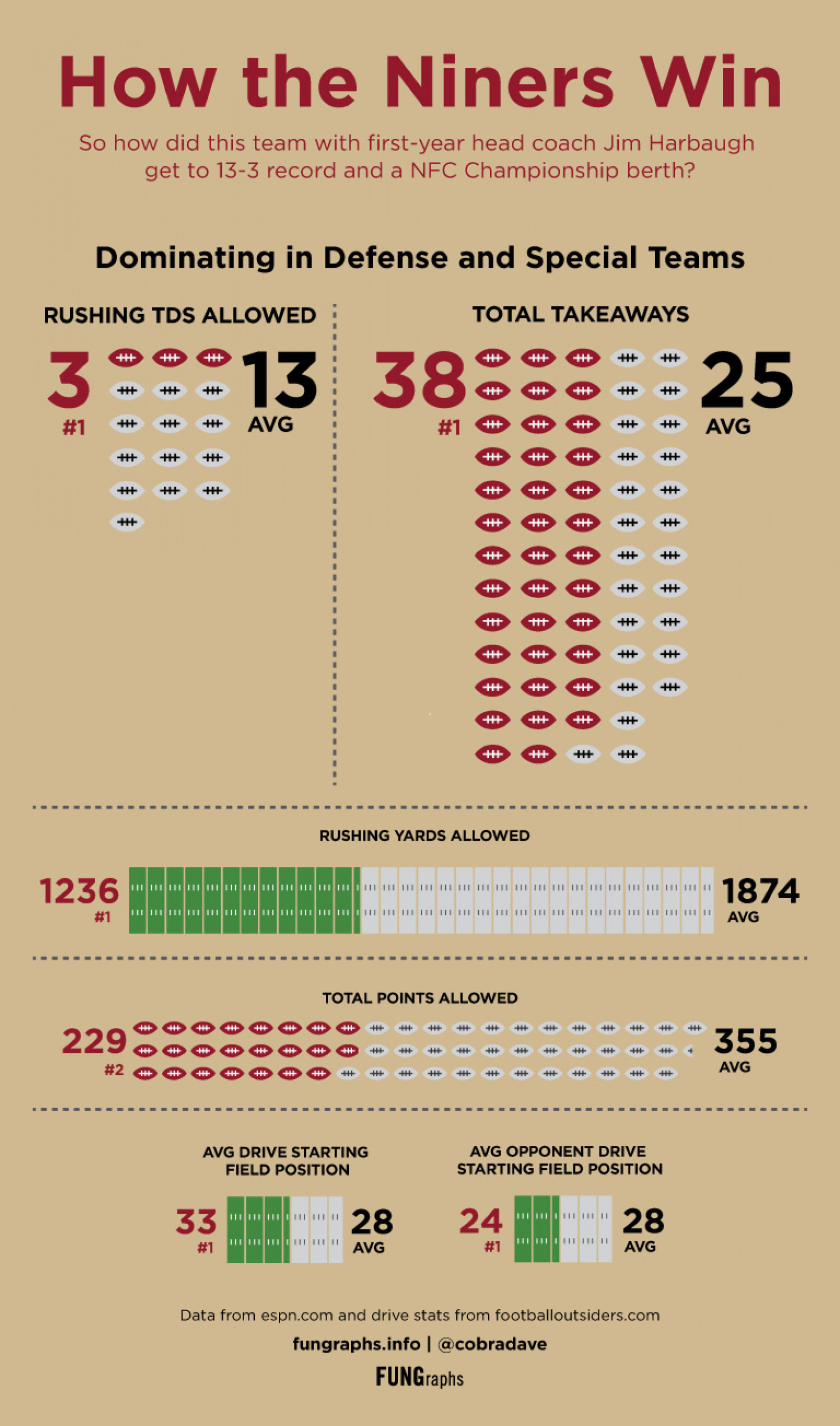 How the Niners Win, 2012 Infographic
