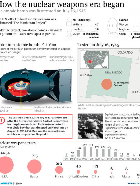 How the nuclear weapons era began Infographic