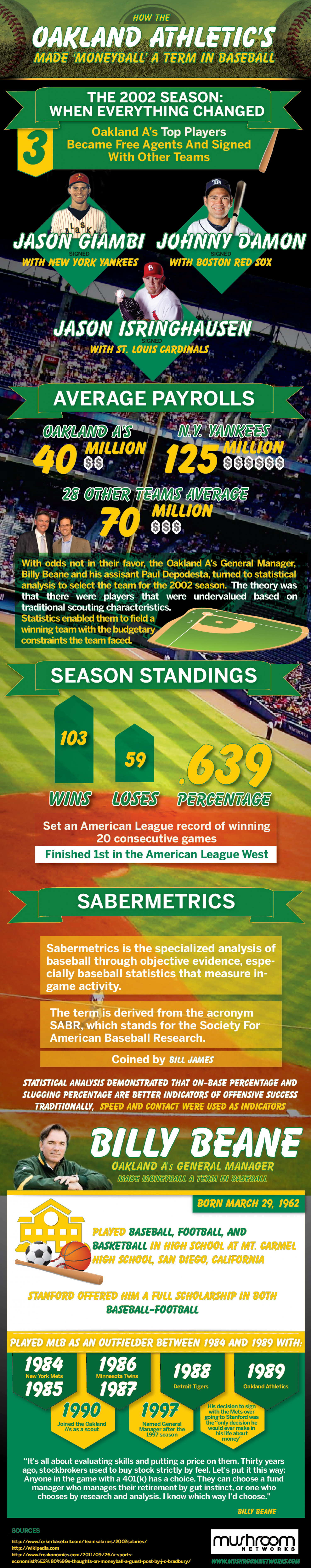 How the Oakland Athletic's Made 'Moneyball' a Term in Baseball  Infographic