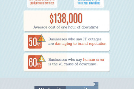 How the Performance, Reliability, and Security of your E-commerce Site Impacts Sales and Customer Satisfaction Infographic