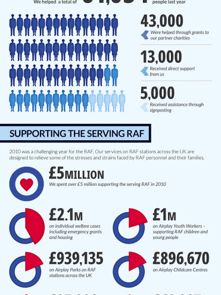 How the RAF Benevolent Fund Makes a Difference Infographic