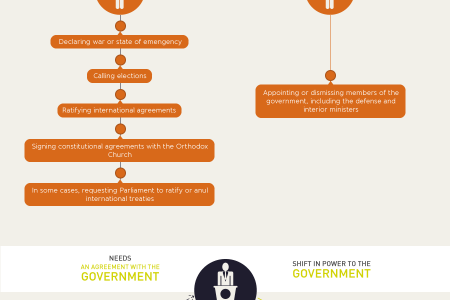How the role of the President will change in Georgia? Infographic