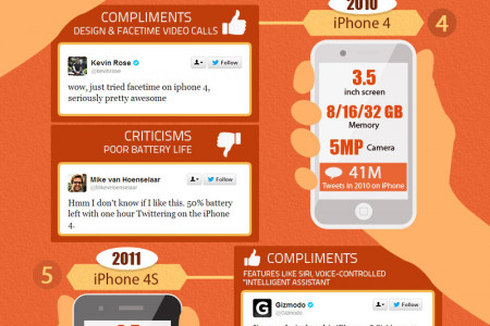 How the social chatter of iphone launch has changed over the years? Infographic