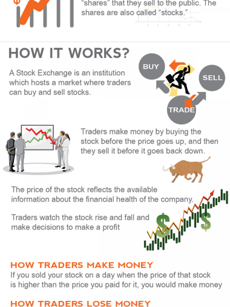 Stock trading site how it works