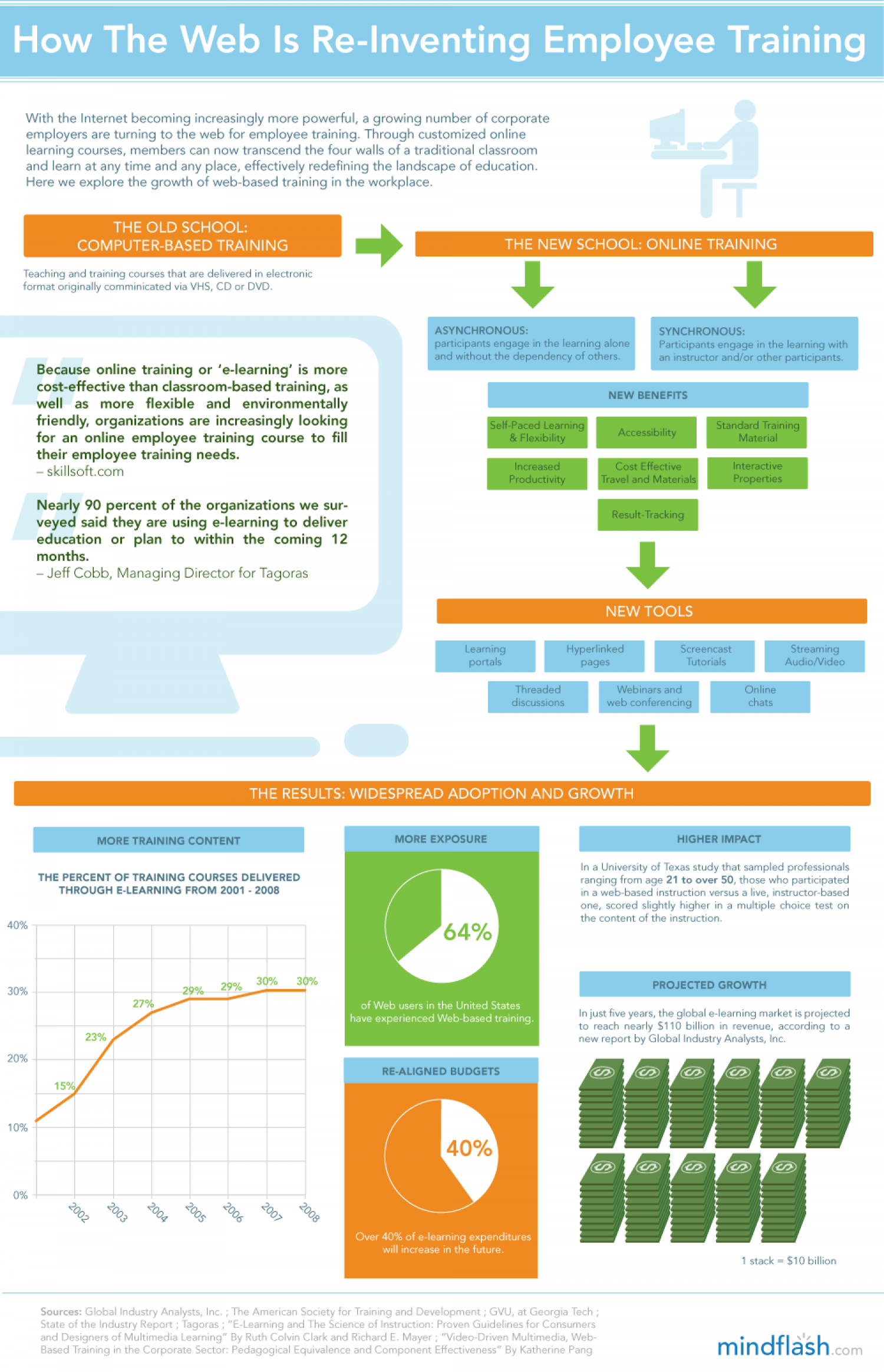 How the Web Is Re-Inventing Employee Training Infographic