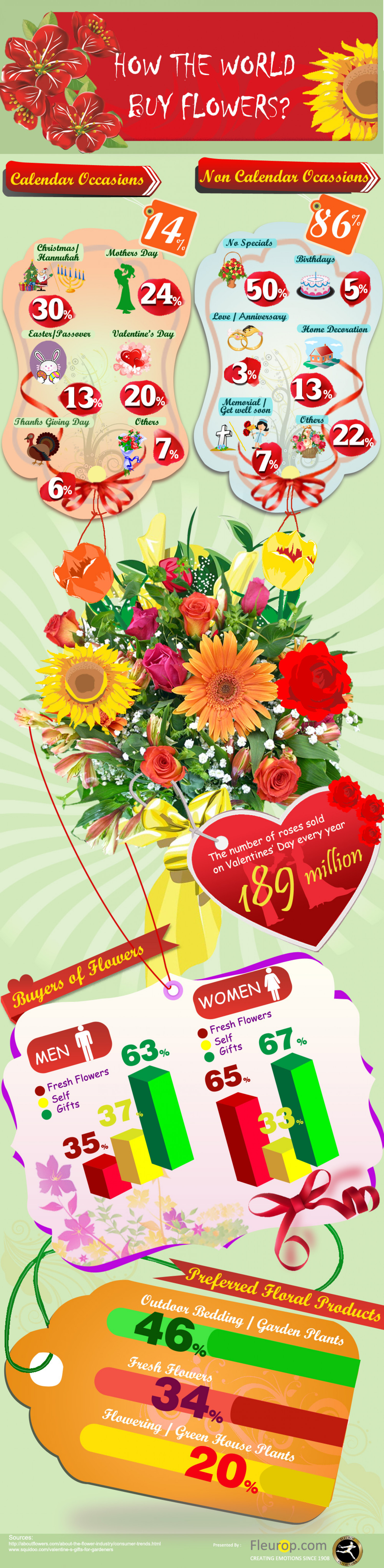How the world buy flowers? Infographic