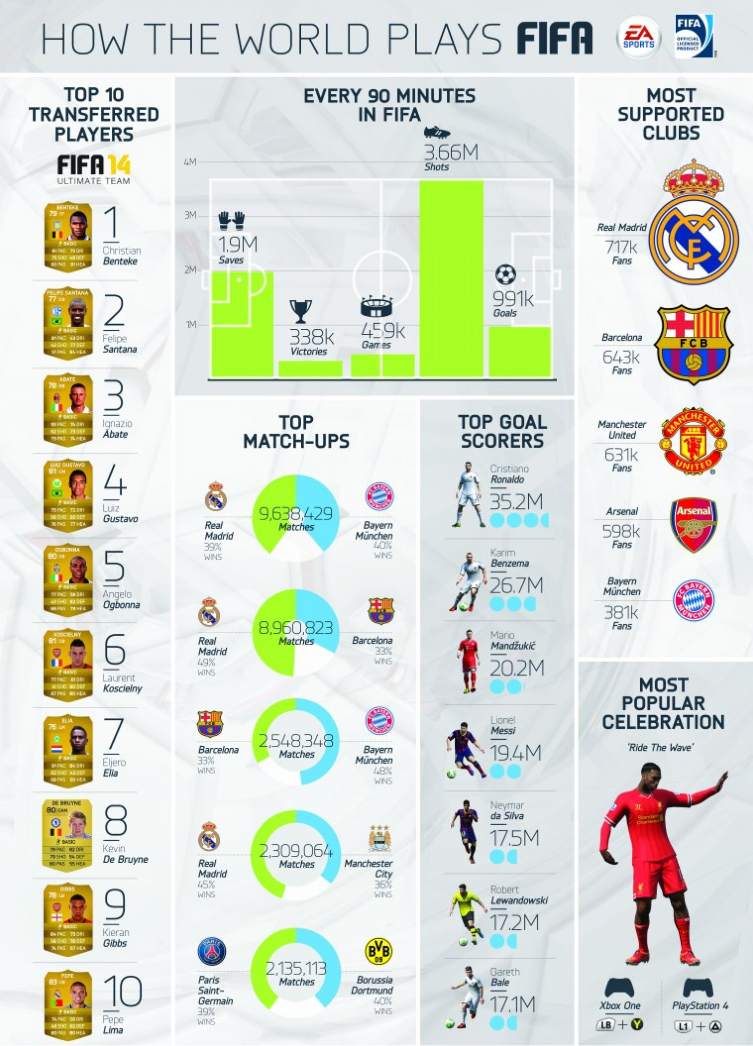 How the world plays FIFA 2014 Infographic