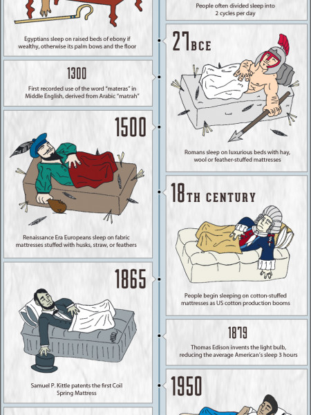 How the World Slept - a Timeline Infographic