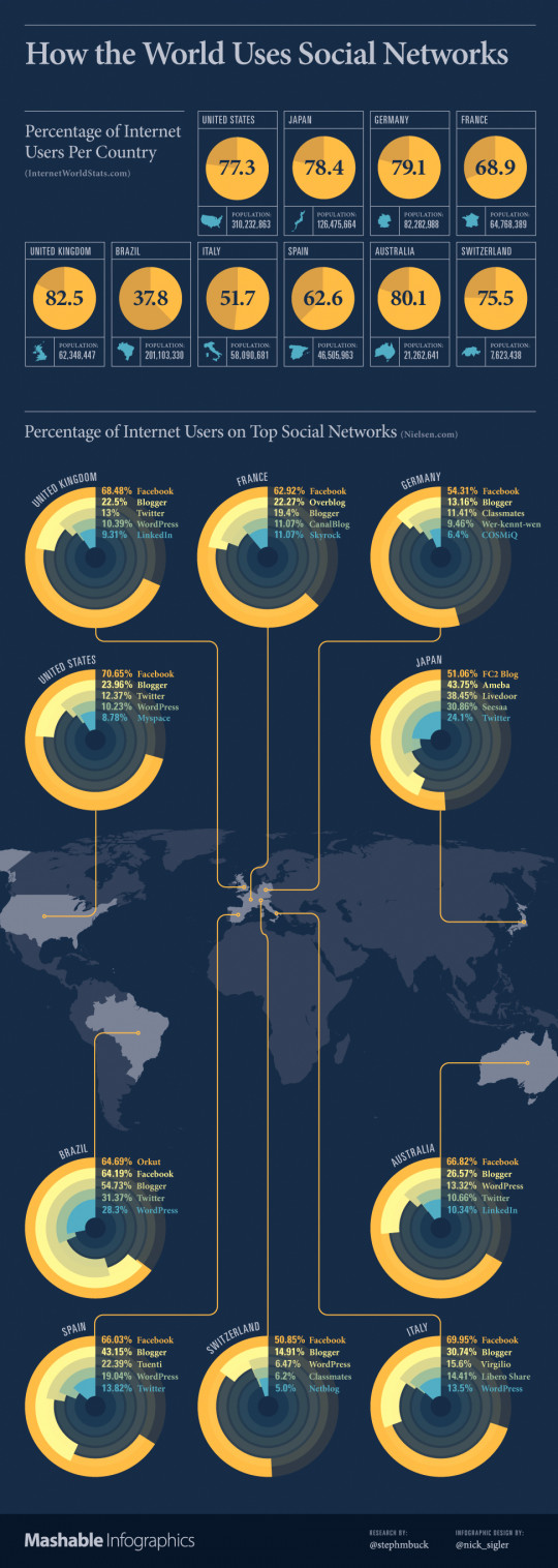 How the World Uses Social Networks