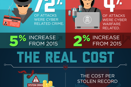 How The World Was Hacked in 2016 Infographic