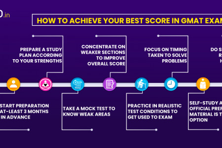 How to Achieve your best score in GMAT Exam Infographic