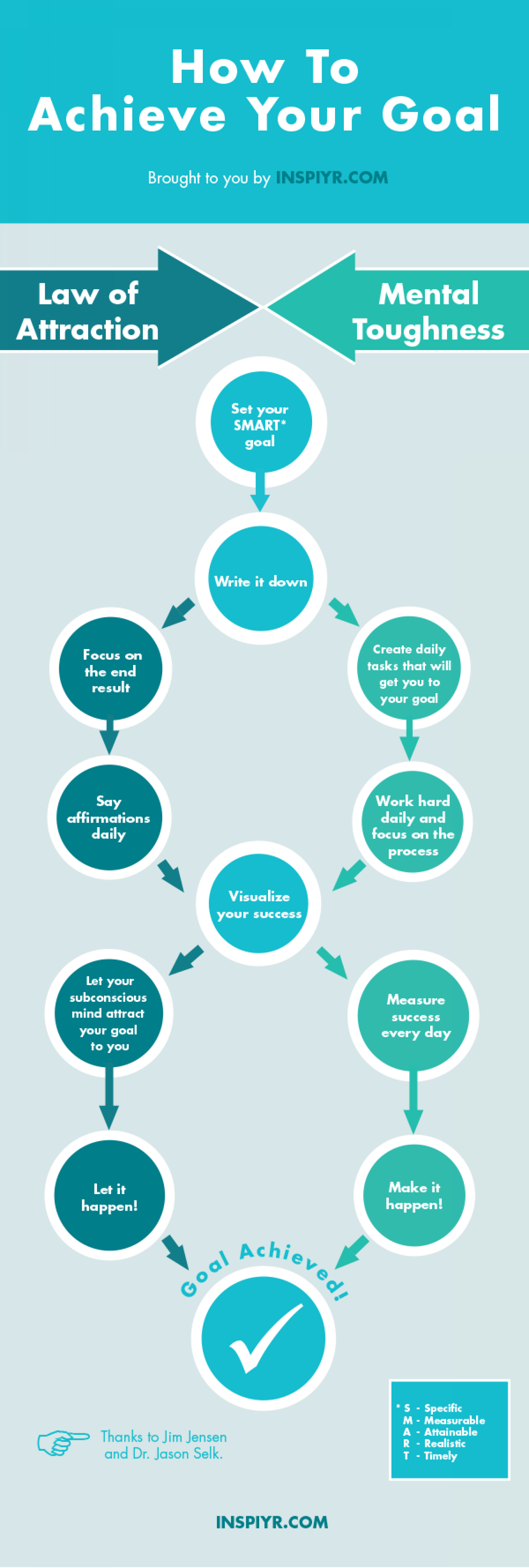 How to Achieve Your Goal  Infographic