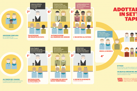 How to adopt Infographic