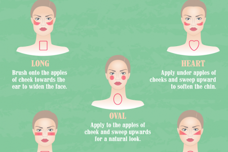How To Apply Blush For Your Face Shape? Infographic