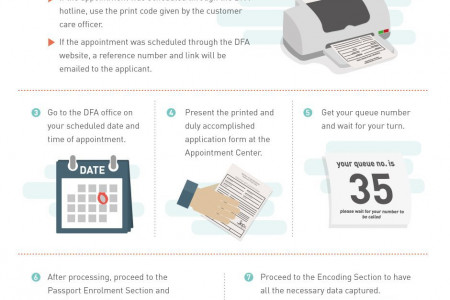 How to Apply for a Passport in the Philippines Infographic