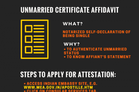 How to Apply for Unmarried Certificate Attestation India? Infographic