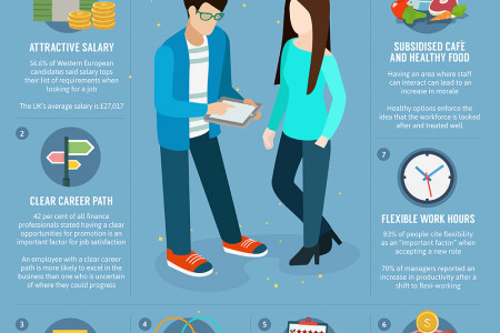 How to Attract the Perfect Employee Infographic