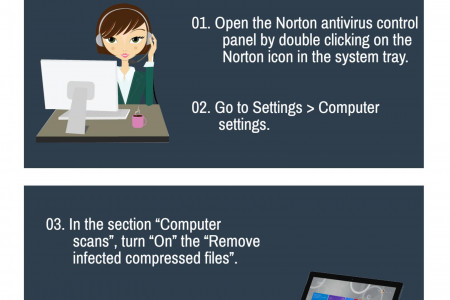How To Automatically Remove An Infected Compressed File From Norton ? Infographic