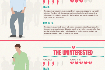 How to Avoid Bad Dates with Bad Leads  Infographic
