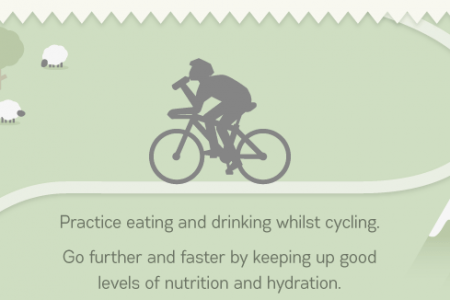How To Become  A Cycling Pro Infographic