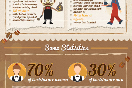 How to Become a Certified Barista Infographic
