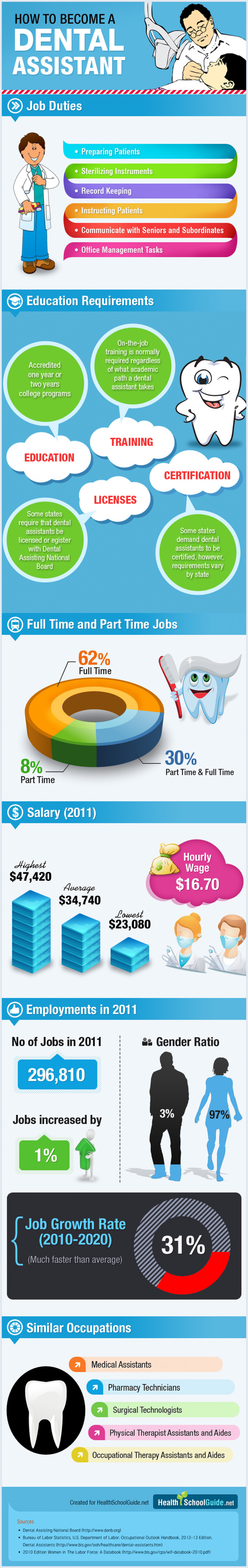 How to Become a Dental Assistant Infographic