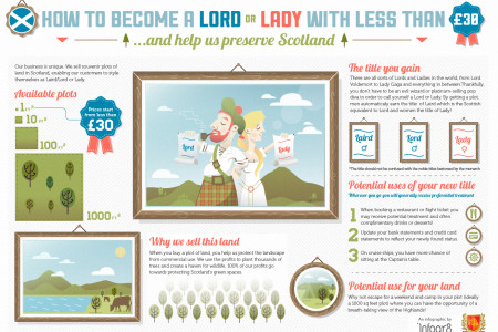 How to become a Lord or Lady for less than £30 Infographic
