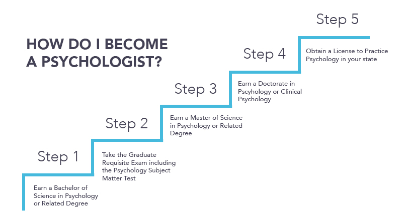 What are the requires for becoming a psychologist?