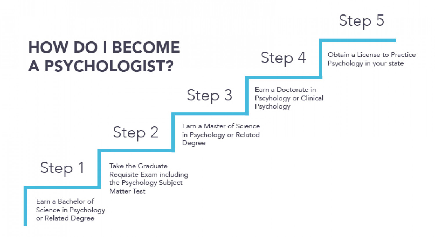 criminal psychologist educational requirement How to become a psychologist in this section  the minimum educational requirement to become a psychologist in alberta.