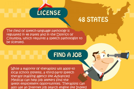 How To Become A Speech Pathologist Infographic